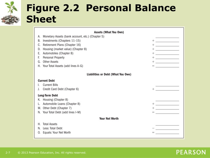 Figure 2.2  Personal Balance Sheet