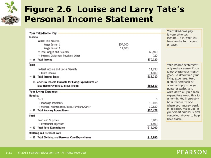 Figure 2.6  Louise and Larry Tate's Personal Income Statement