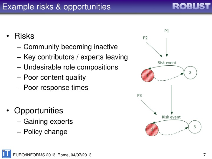 Example risks & opportunities