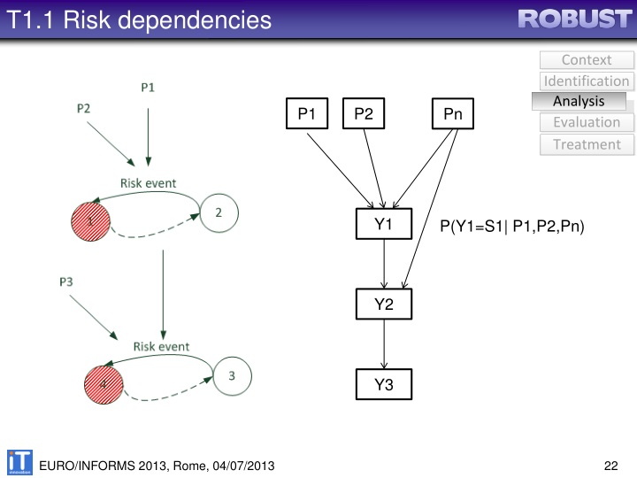 T1.1 Risk dependencies