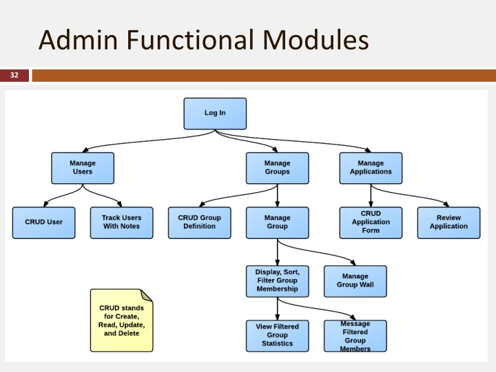 Admin Functional Modules