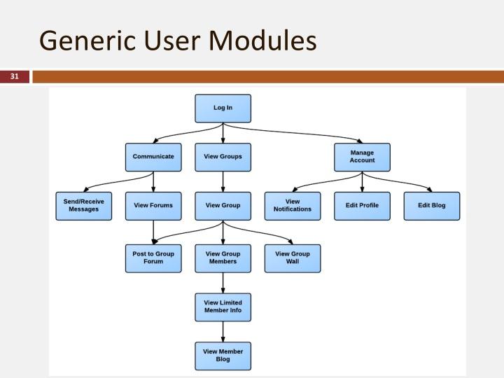 Generic User Modules