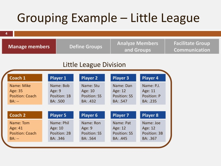 Grouping Example – Little League