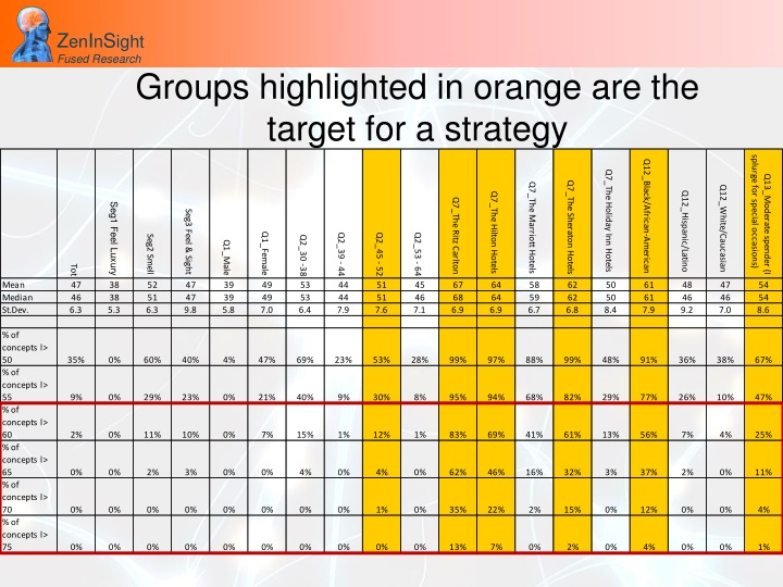 Groups highlighted in orange are the