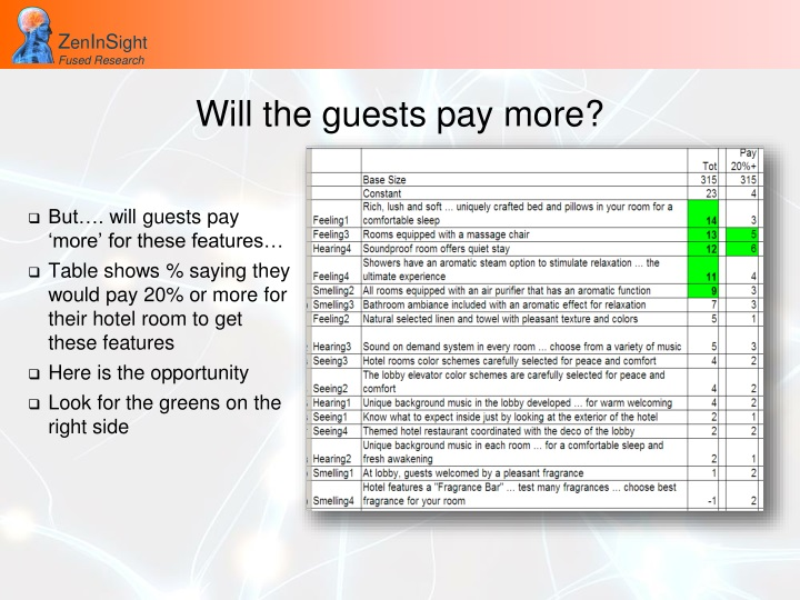 Will the guests pay more?