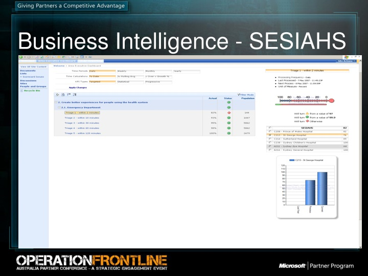 Business Intelligence - SESIAHS