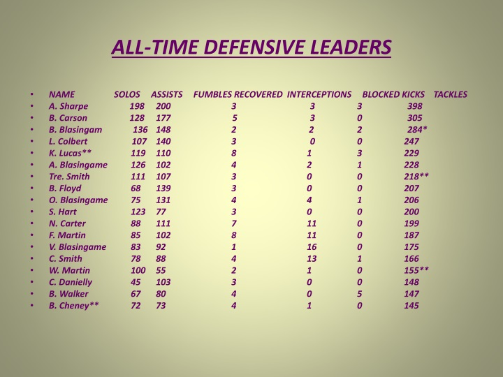 ALL-TIME DEFENSIVE LEADERS