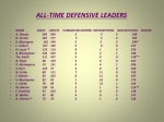 all time defensive leaders