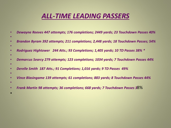 ALL-TIME LEADING PASSERS