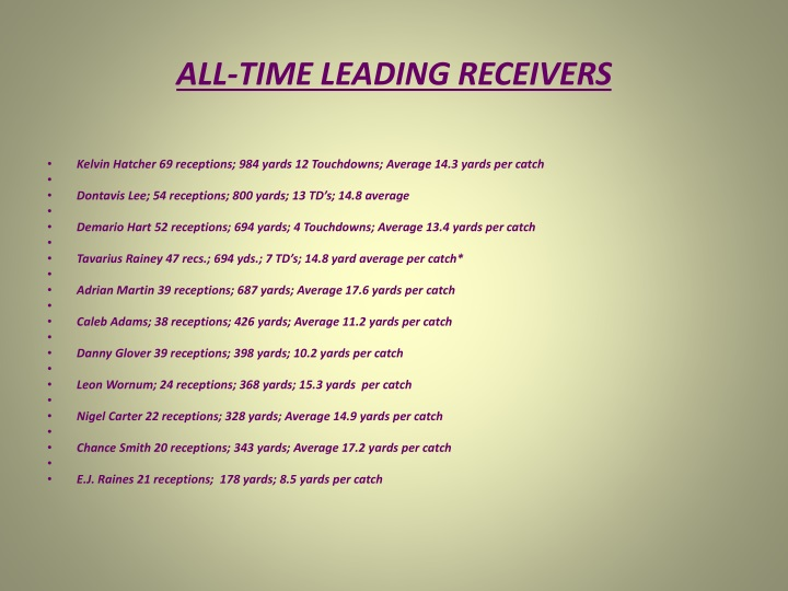 ALL-TIME LEADING RECEIVERS