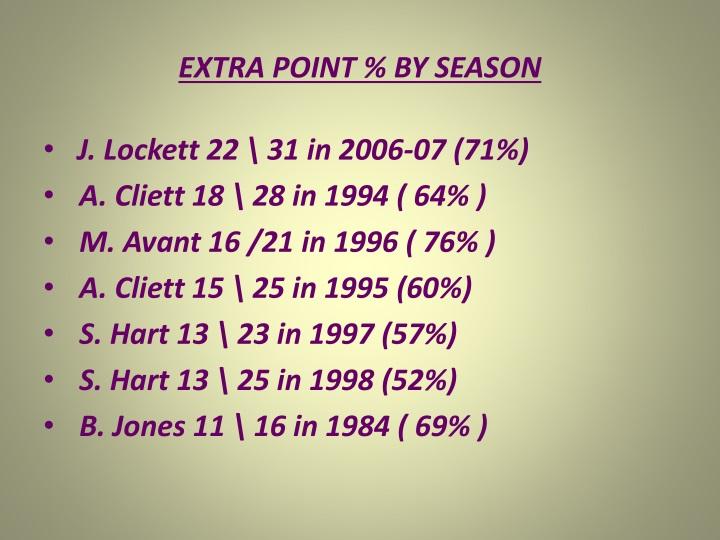 EXTRA POINT % BY SEASON