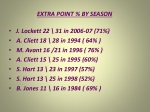 extra point by season