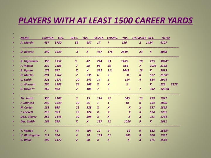 PLAYERS WITH AT LEAST 1500 CAREER YARDS