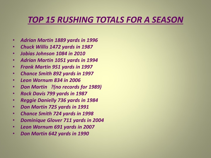 TOP 15 RUSHING TOTALS FOR A SEASON
