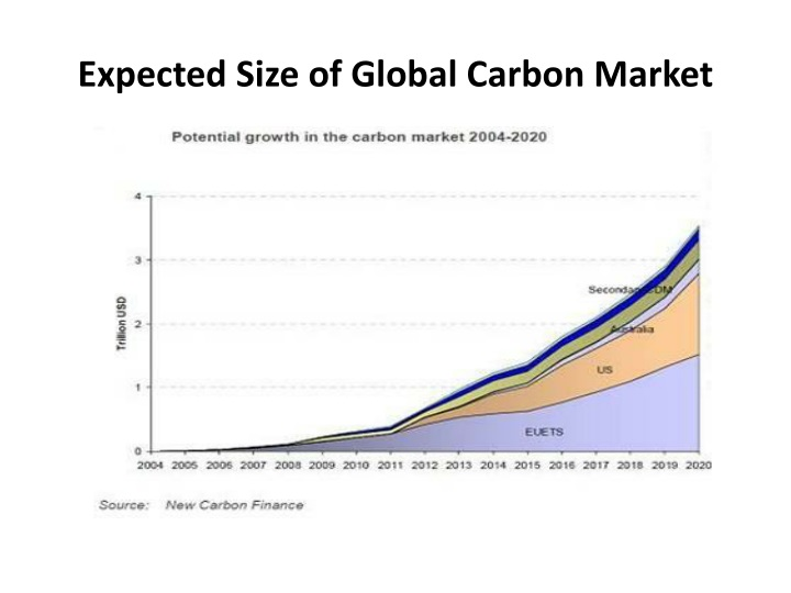 Expected Size of Global Carbon Market