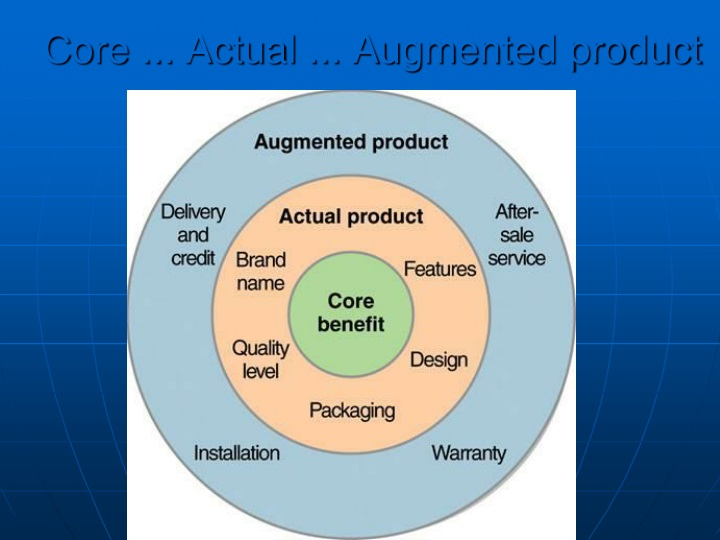 Core ... Actual ... Augmented product