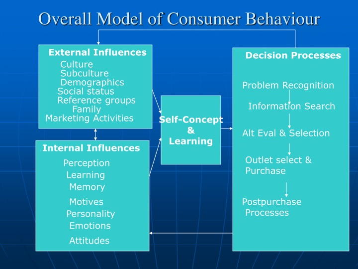 Overall Model of Consumer