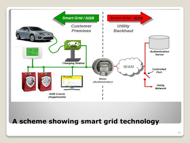 A scheme showing smart grid technology