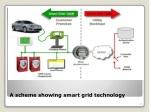 a scheme showing smart grid technology