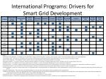 international programs drivers for smart grid development