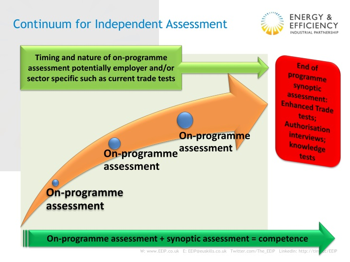 Continuum for Independent Assessment