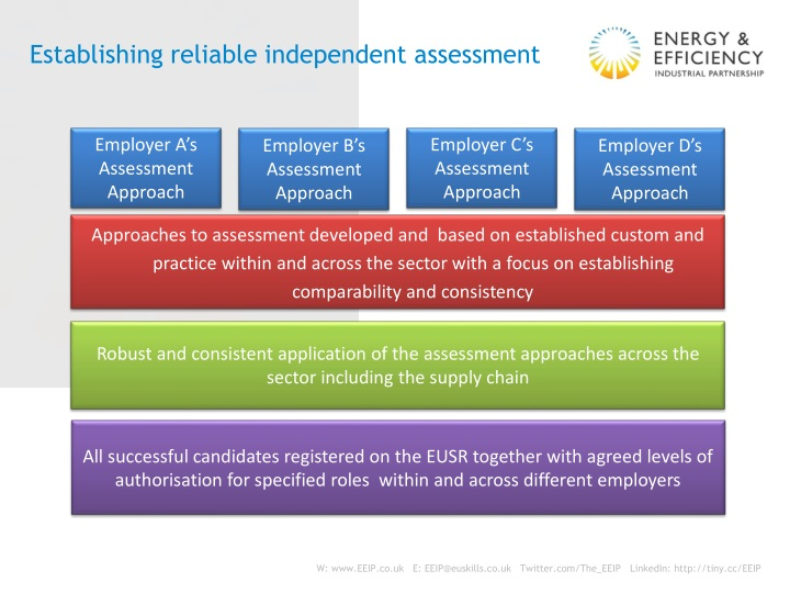 Establishing reliable independent assessment