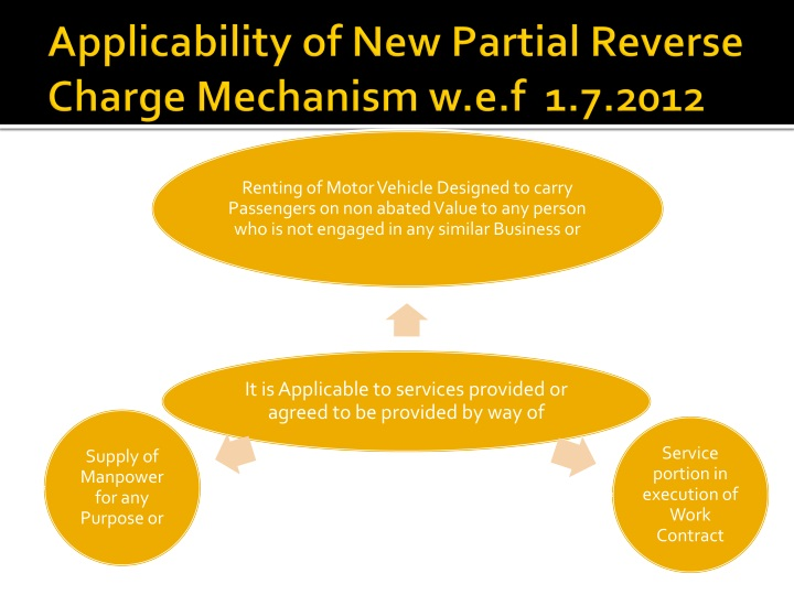 Applicability of New Partial Reverse Charge Mechanism w.e.f  1.7.2012