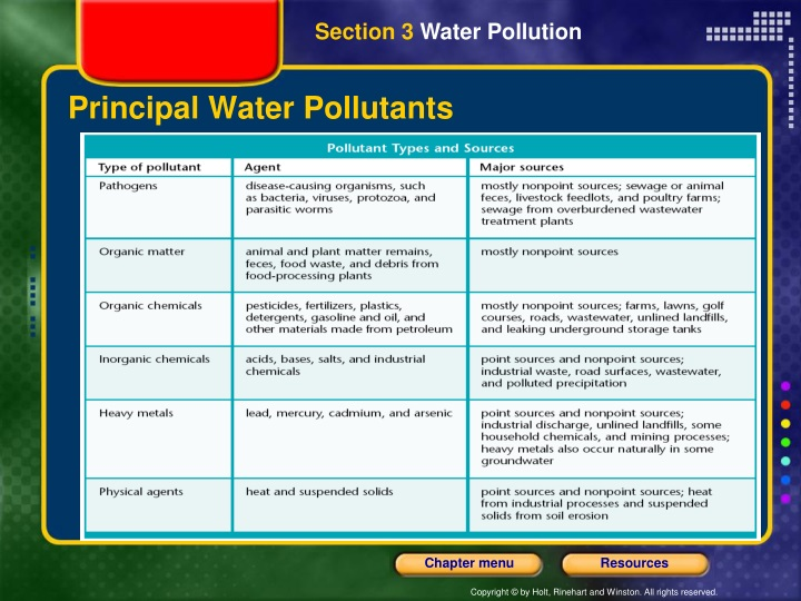 Principal Water Pollutants