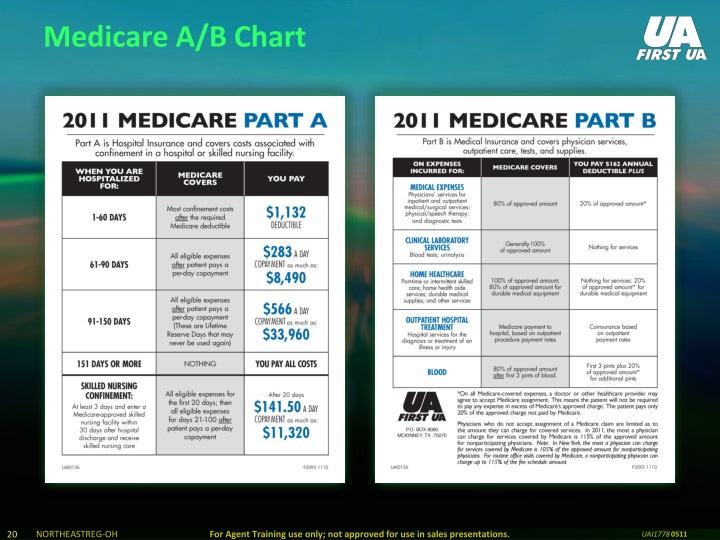 Medicare A/B Chart