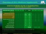 overview of 2011 medicare supplements