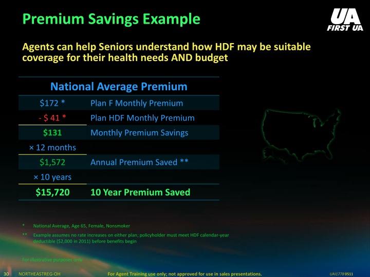 Premium Savings Example