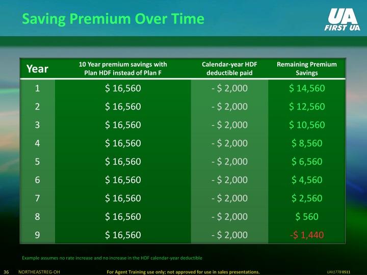 Saving Premium Over Time