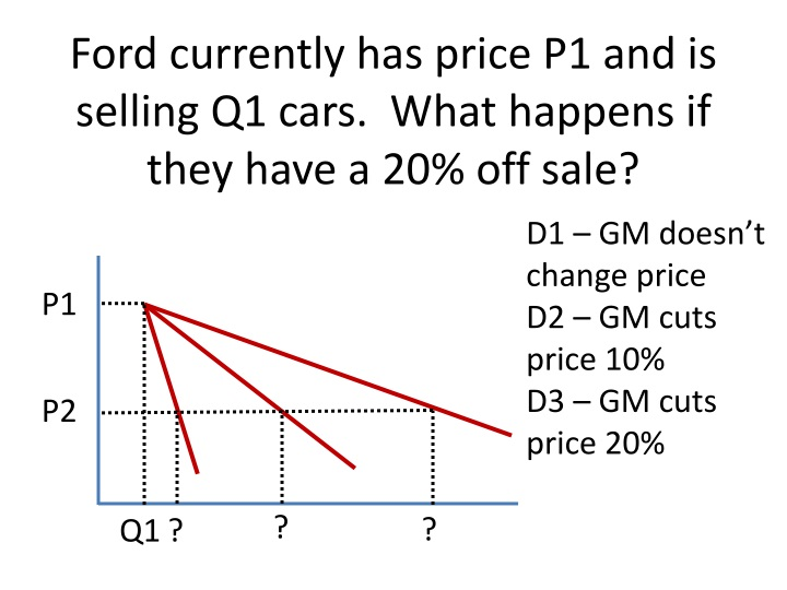 Ford currently has price P1 and is selling Q1 cars.  What happens if they have a 20% off sale?