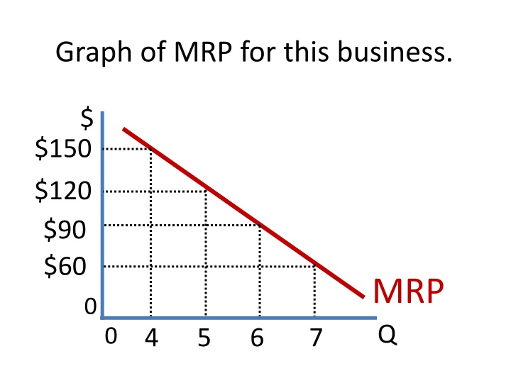 Graph of MRP for this business.