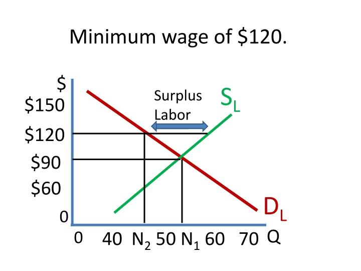 Minimum wage of $120.