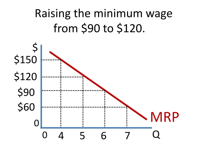Raising the minimum wage from $90 to $120.