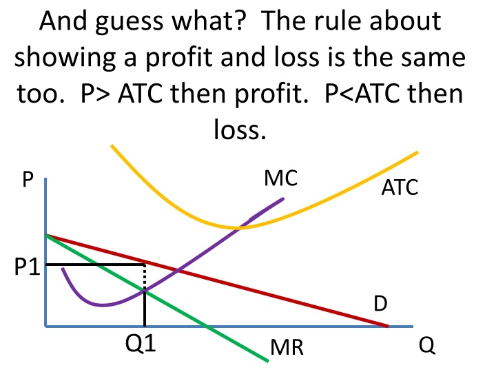 And guess what?  The rule about showing a profit and loss is the same too.  P> ATC then profit.  P<ATC then loss.