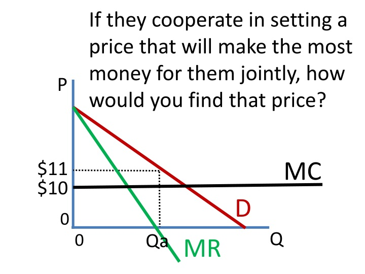 If they cooperate in setting a price that will make the most money for them jointly, how would you find that price?