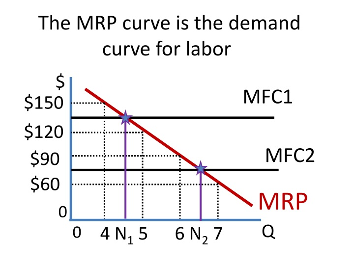 The MRP curve is the demand
