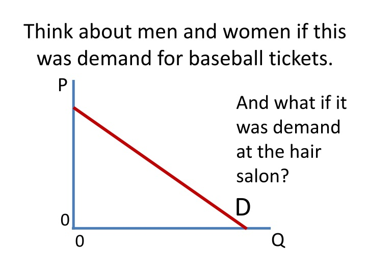Think about men and women if this was demand for baseball tickets.