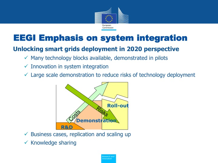 EEGI Emphasis on system integration