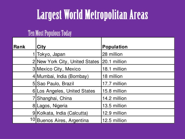 Largest World Metropolitan Areas