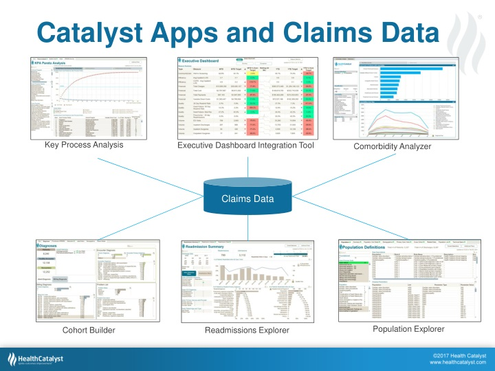 Catalyst Apps and Claims Data
