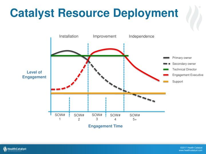 Catalyst Resource Deployment