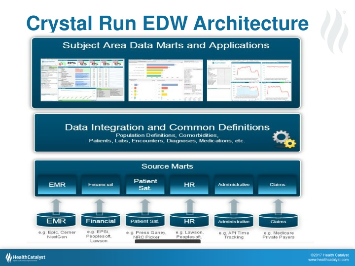 Crystal Run EDW Architecture