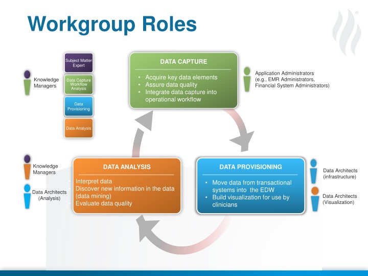 Workgroup Roles