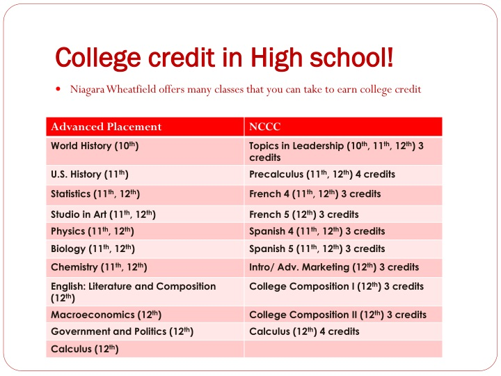 College credit in High school!