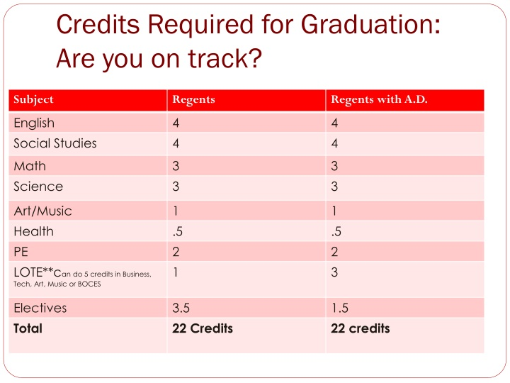 Credits required for graduation are you on track