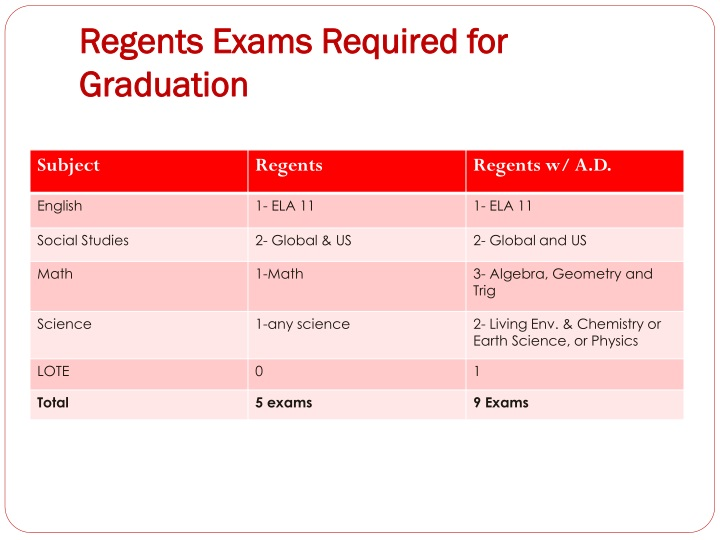 Regents exams required for graduation