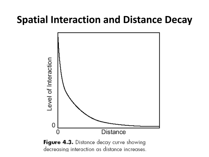 Spatial Interaction and Distance Decay